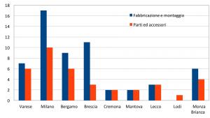 Imprese attive in Lombardia nel 2011 (Fonte: ISTAT)
